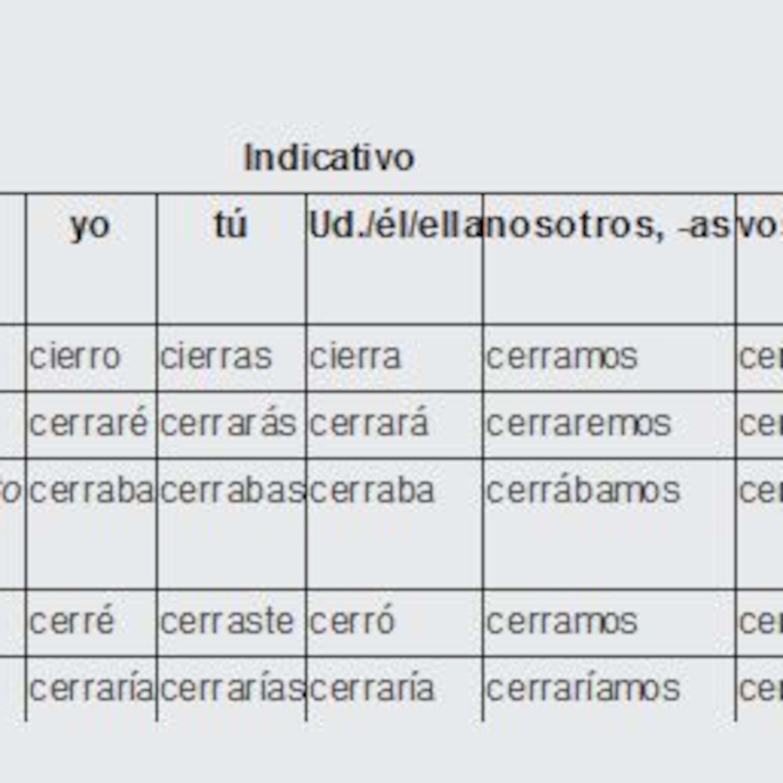 Conjugation of Cerrar (to Close) Irregular Verbs from TurboVerb.com