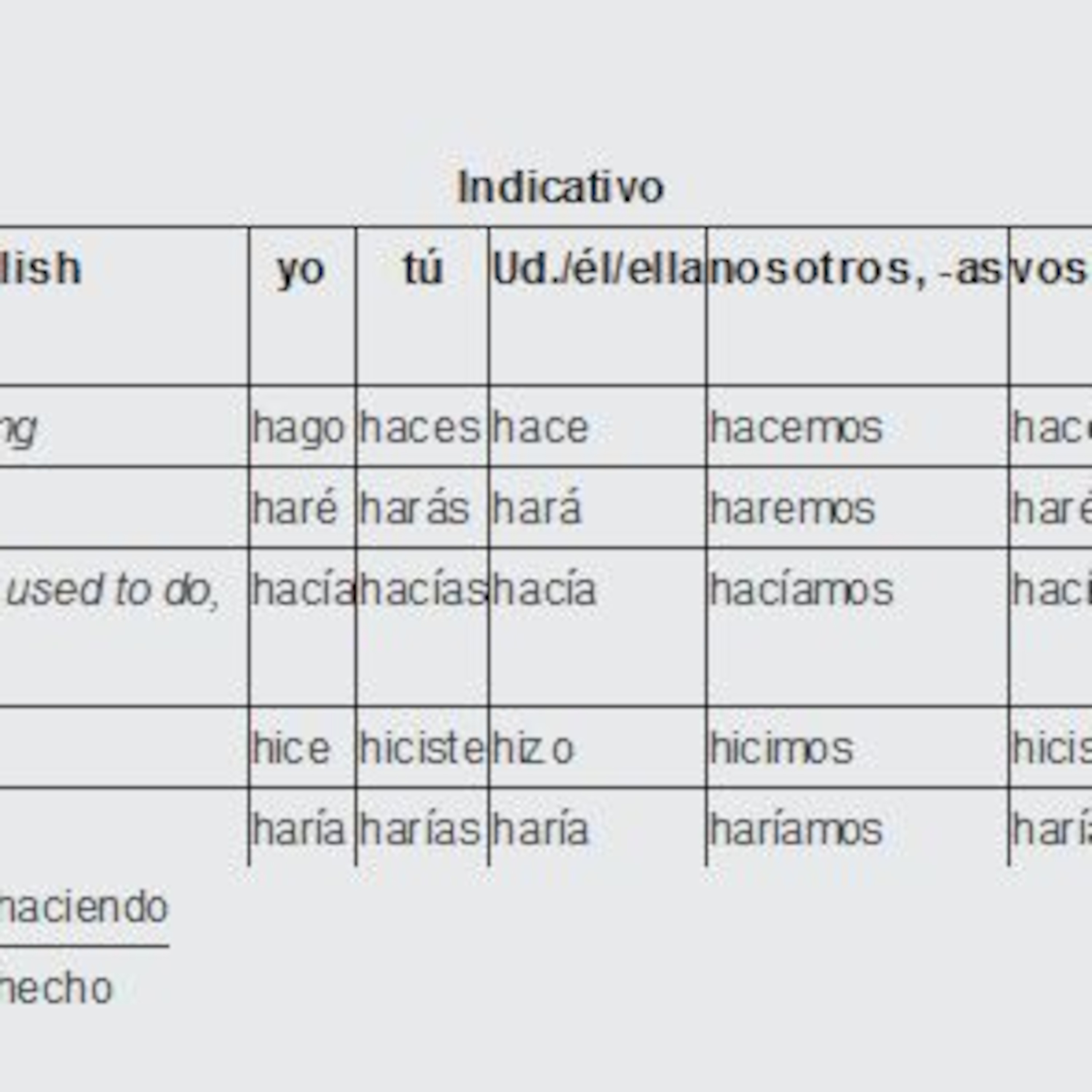Conjugation of Hacer (to do, make) Irregular Verbs from TurboVerb.com